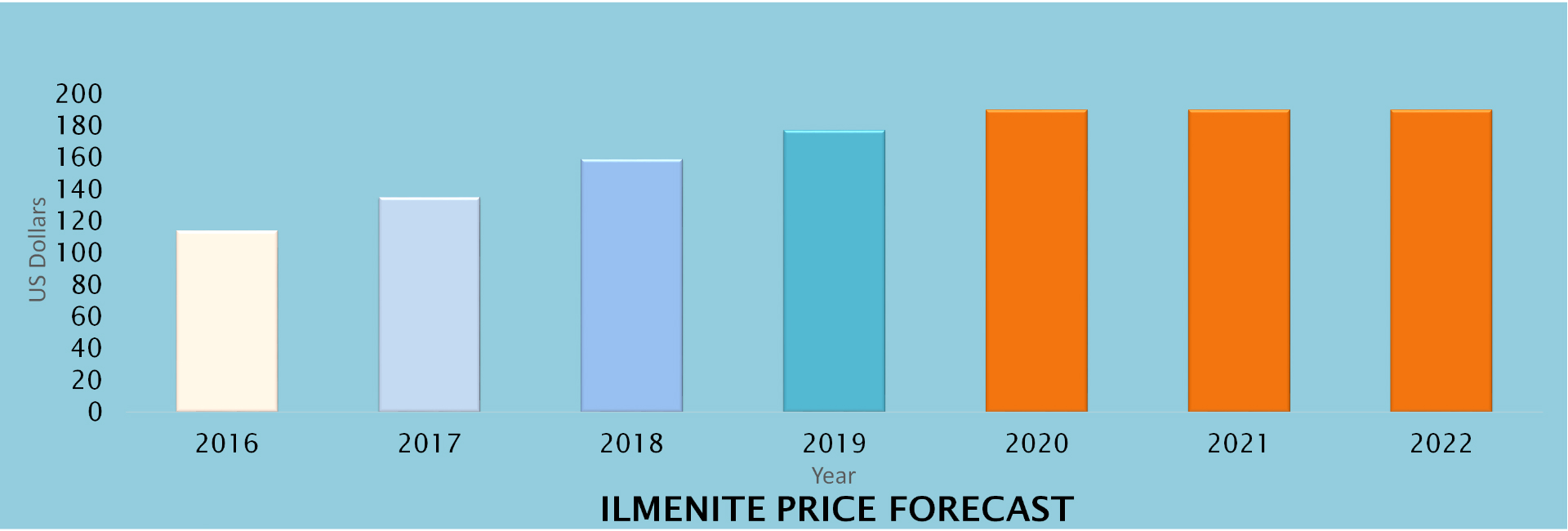 ilmenite-price-forecast2